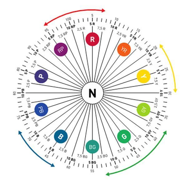 Colores munsell para describir colores del suelo