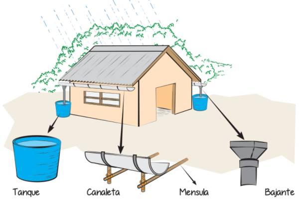 como captar agua de lluvia