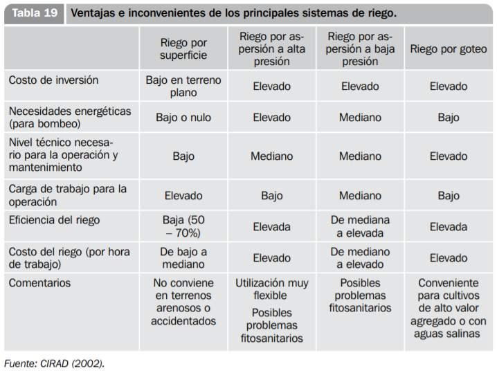 Principales sistemas de riego
