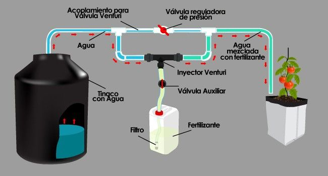 Inyector venturi